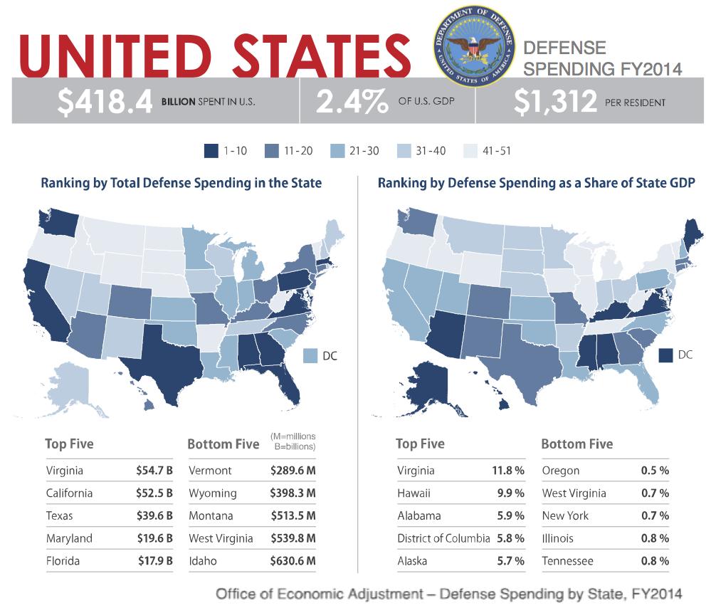 US defense spending
